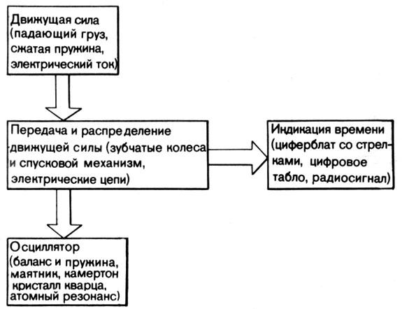Блок-схема часов