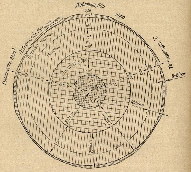 Рис. 8. Схема внутреннего строения Земли и физических условий на разных глубинах (из брошюры Т. С. Лебедева...