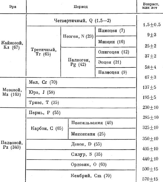 таблица краткая характеристика эр