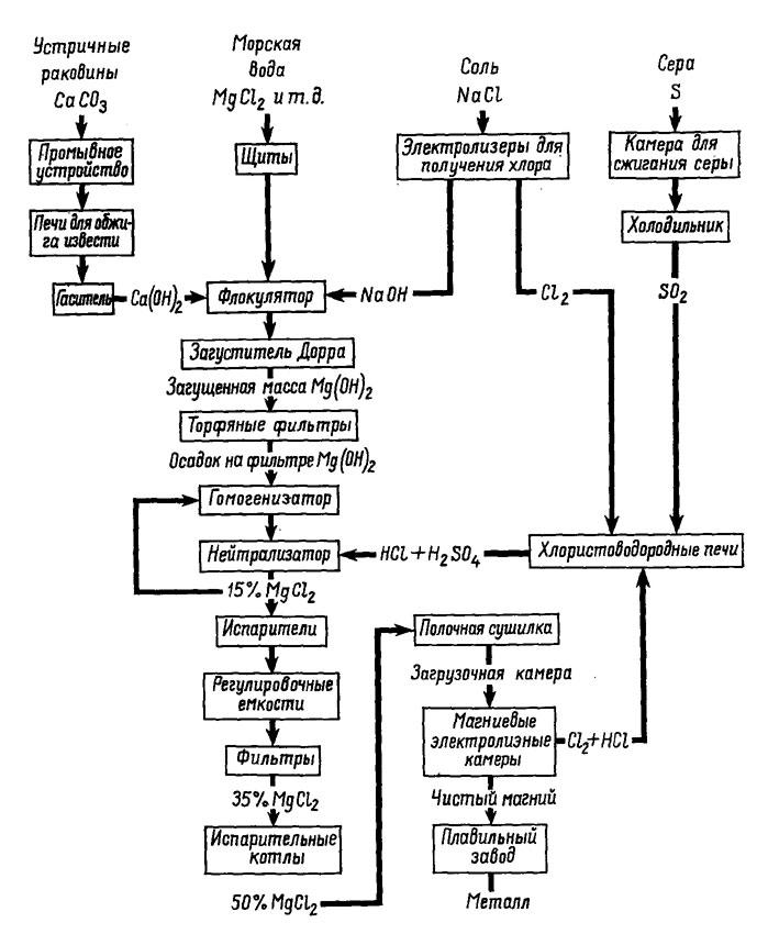 Рис. 9. Схема технологического процесса извлечения магния из морской воды по Шигли (Shigley, 1951) .