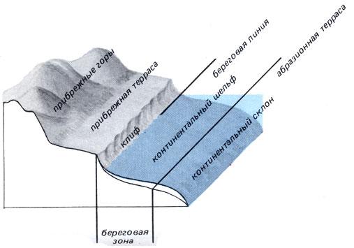 косьян пыхов гидрогенные перемещения осадков в береговой зоне моря