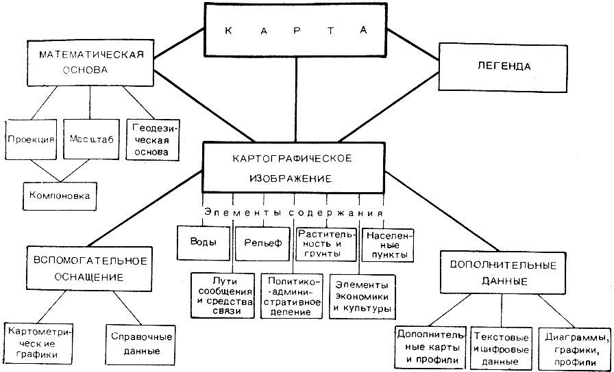 Схема элементов