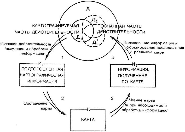 Схема картографического метода