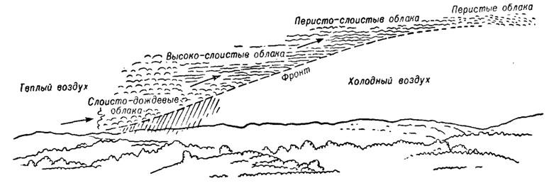 Рис. 11.  Схема облачной системы теплого фронта.