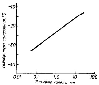 Время замерзания воды от температуры