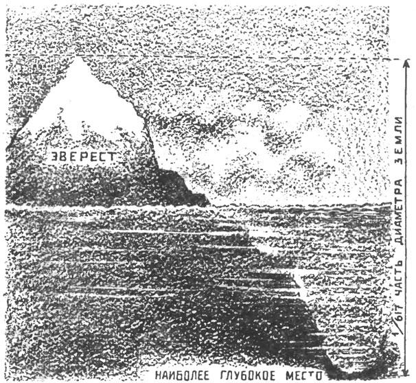 Рис. 33. Сравнение наиболее глубокого и наиболее высокого мест земного шара