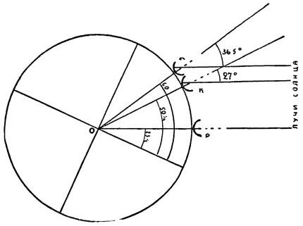 Рис. 37. Нахождение расстояния между двумя пунктами по скафису