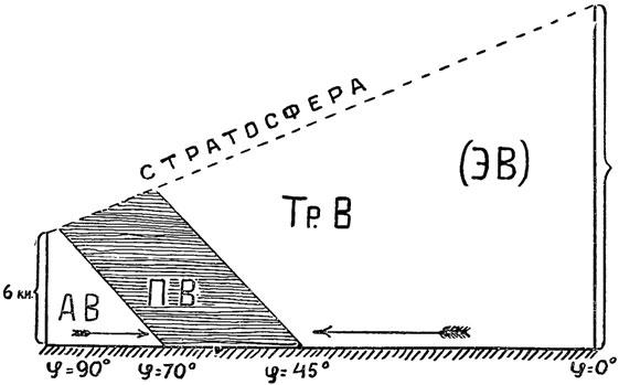 Рис. 75. Высота стратосферы (над полюсами и экватором) и распределение воздушных масс в тропосфере. АВ - арктический воздух, ПВ - полярный воздух, Тр. В - тропический воздух, (ЭВ) экваториальный воздух