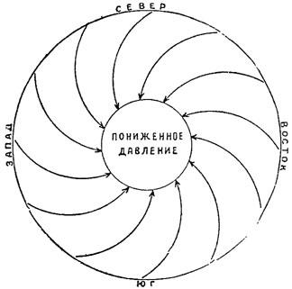 Рис. 79. Направление ветра в циклоне (схематический план)