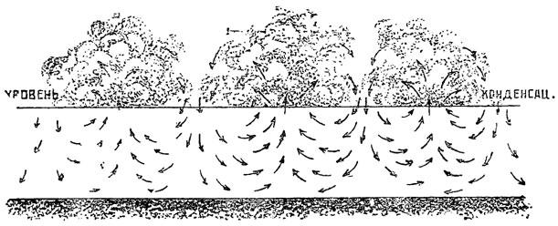Рис. 82. Образование дождевых капель в кучевых облаках