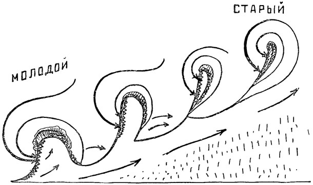 Рис. 86. 'Семья циклонов', непрерывно следующих один за другим