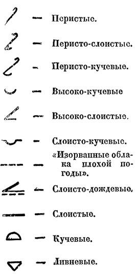 Рис. 89. Виды облаков(условные обозначения)