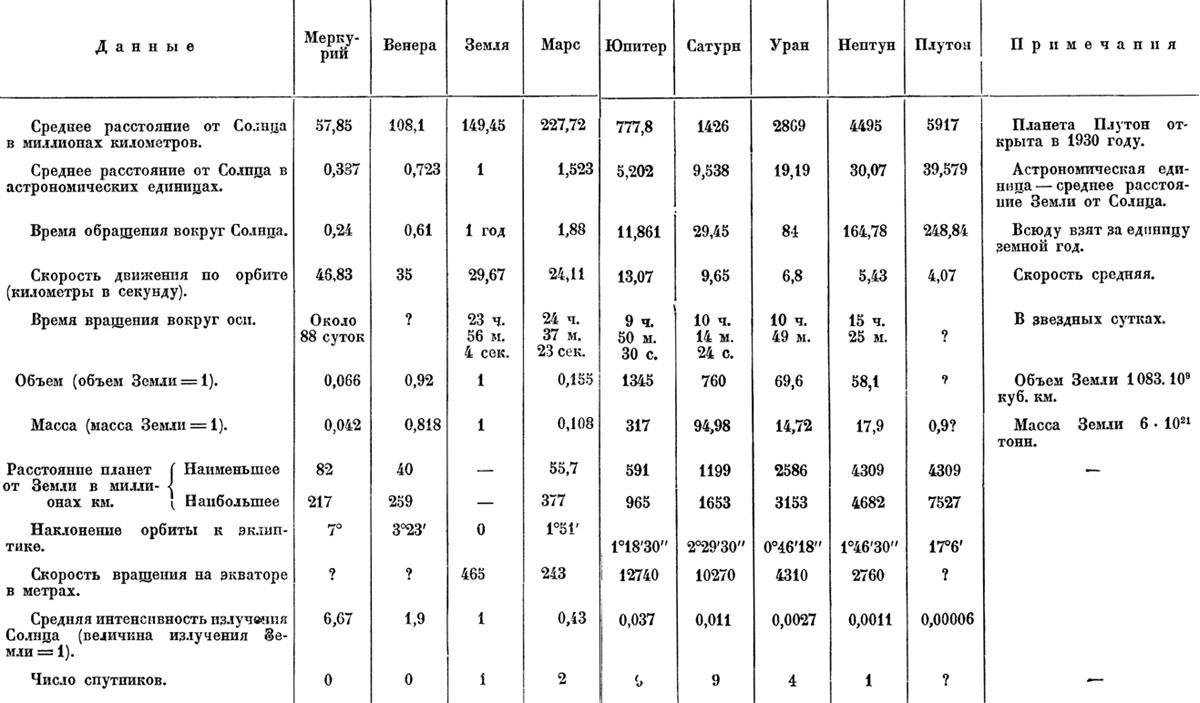 Некоторые данные о планетах солнечной системы по данным 1930 г.(главные элементы)