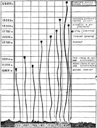 Рис. 76. Кроме указанных здесь полетов, в 1934 г. - совершены еще 2 полета: Козинса (Бельгия) и Жана Пиккара (брата проф. Пиккара - Америка). Высота подъемов их была около 16,5 км