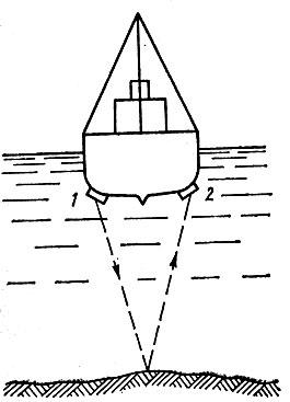Схема измерения глубины