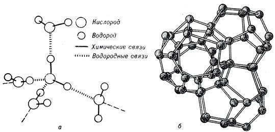 Схема взаимодействия молекул