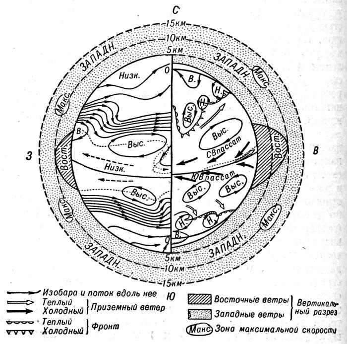Схема общей циркуляции