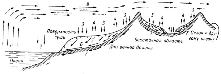 Схема круговорота воды на Земле.